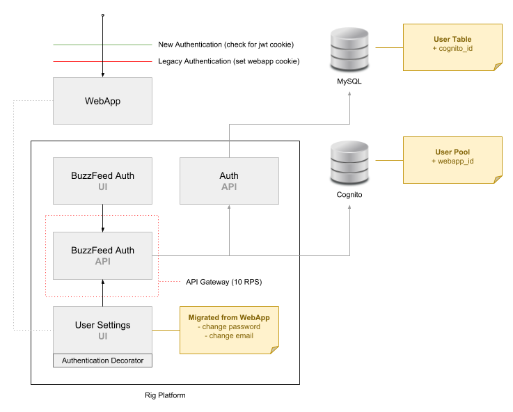 Authentication with AWS Cognito ⋆ Mark McDonnell